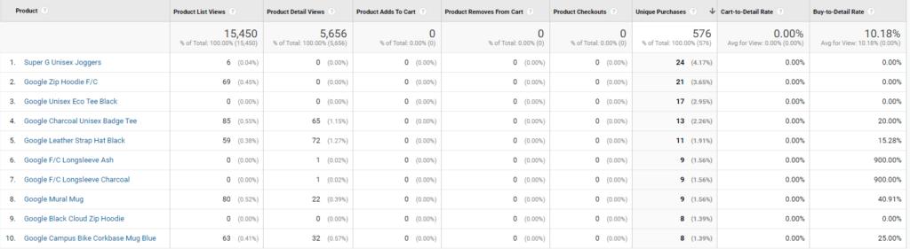 Screenshot of the GA EE report for the Google Merchandise store