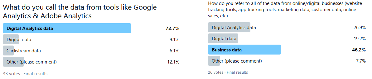 Poll results from Twitter