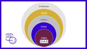 Set-up of GA4 for Ecommerce websites