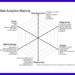 Webinar: Digital Data Maturity